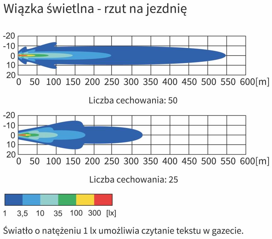 Wykres wiązki światła - rzut na drogę