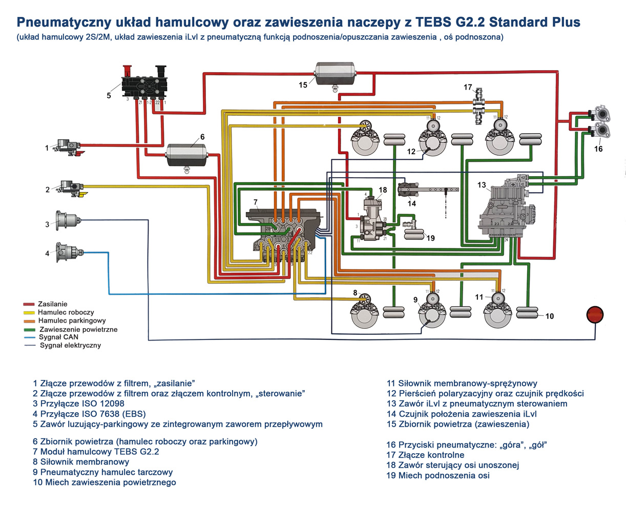 schemat układu hamulcowego, zawieszenia naczepy z TEBS G2.2